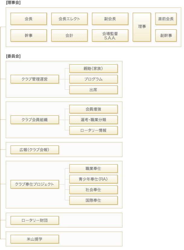 東京シティ日本橋ロータリークラブ組織図